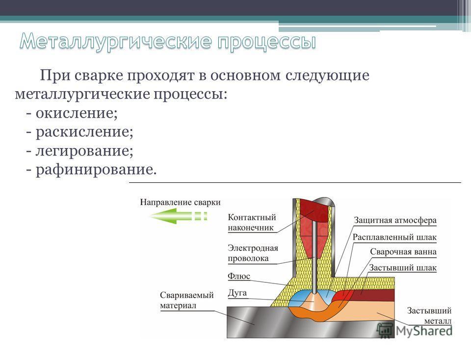При сварке проходят в основном следующие металлургические процессы: - окисление; - раскисление; - легирование; - рафинирование.