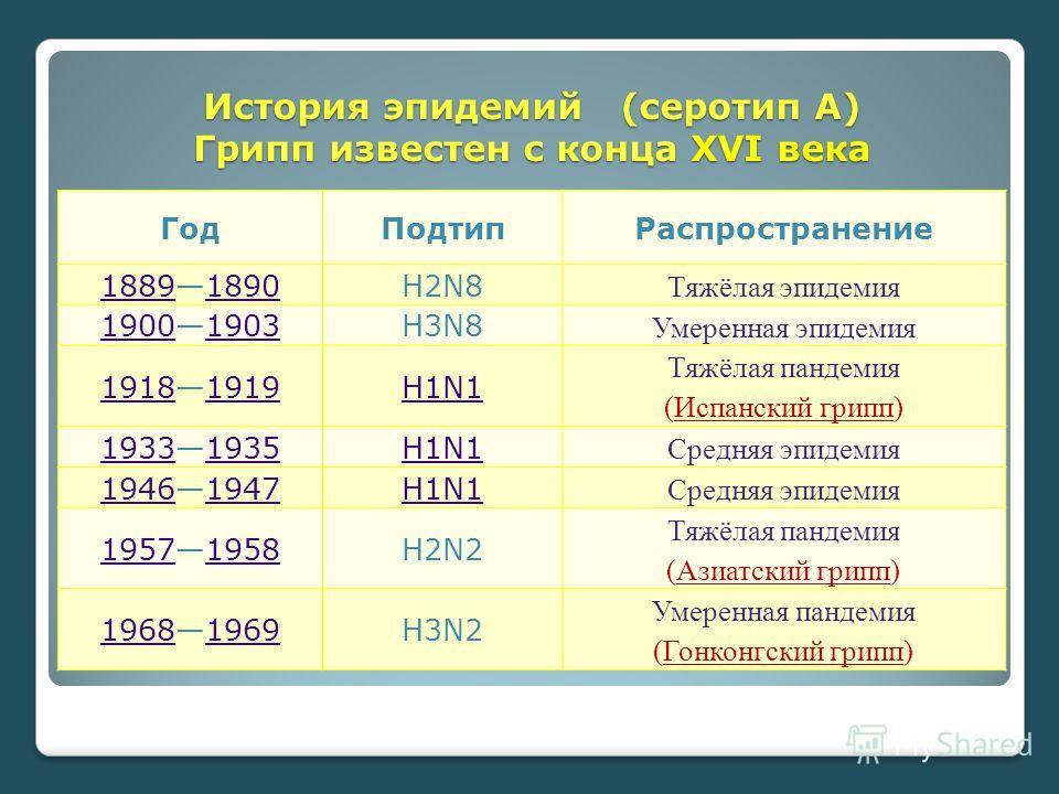 История эпидемий (серотип A) Грипп известен с конца XVI века Год ПодтипРаспространение 1889188918901890H2N8 Тяжёлая эпидемия 1900190019031903H3N8 Умеренная эпидемия 1918191819191919H1N1 Тяжёлая пандемия (Испанский грипп) 1933193319351935H1N1 Средняя