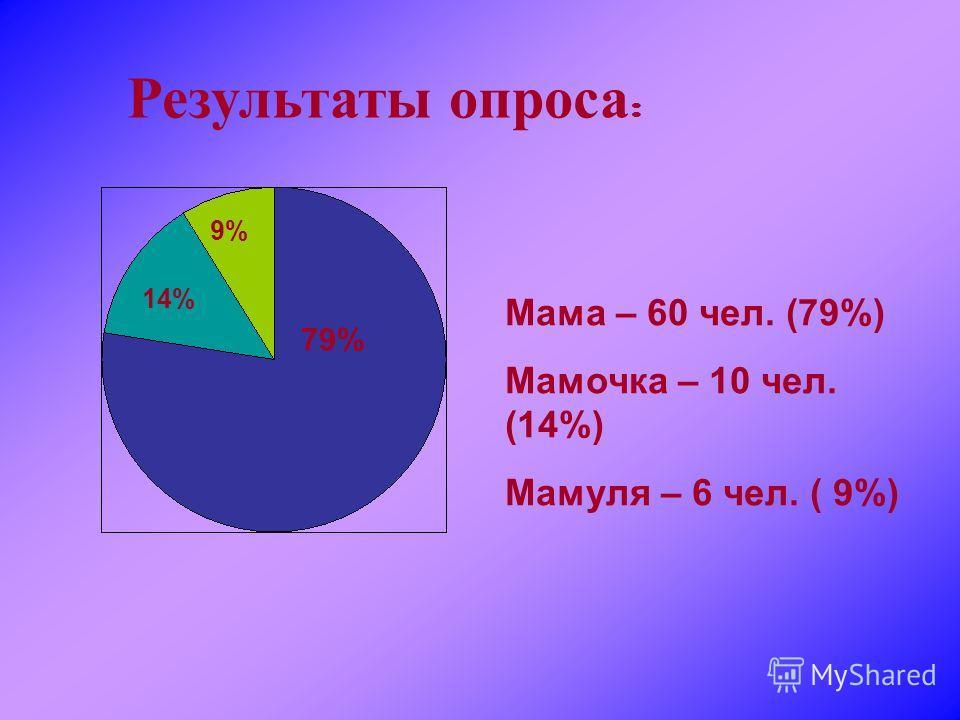 Мама – 60 чел. (79%) Мамочка – 10 чел. (14%) Мамуля – 6 чел. ( 9%) 79% 14% 9% Результаты опроса :