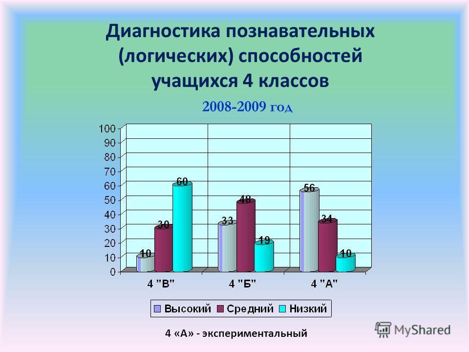 Диагностика познавательных (логических) способностей учащихся 4 классов 2008-2009 год 4 «А» - экспериментальный