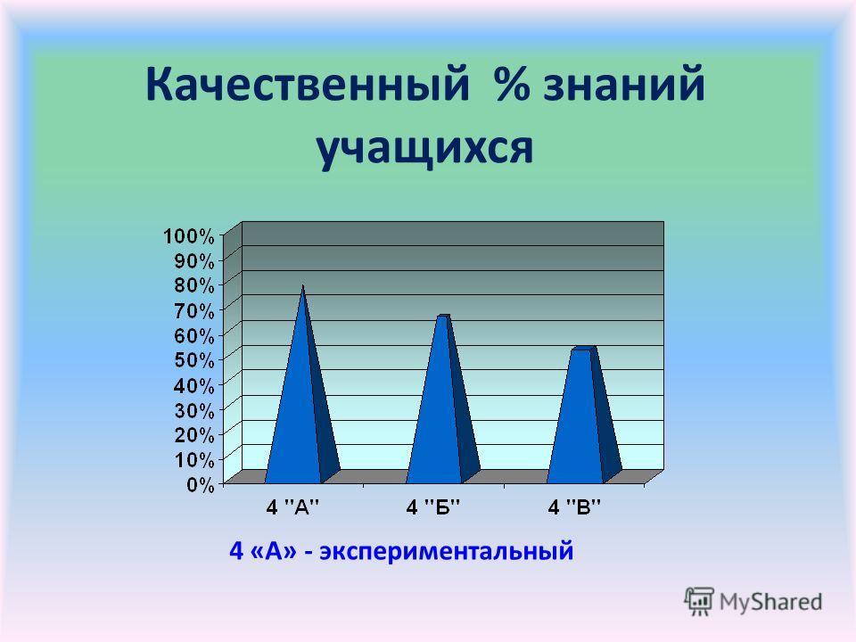 Качественный % знаний учащихся 4 «А» - экспериментальный