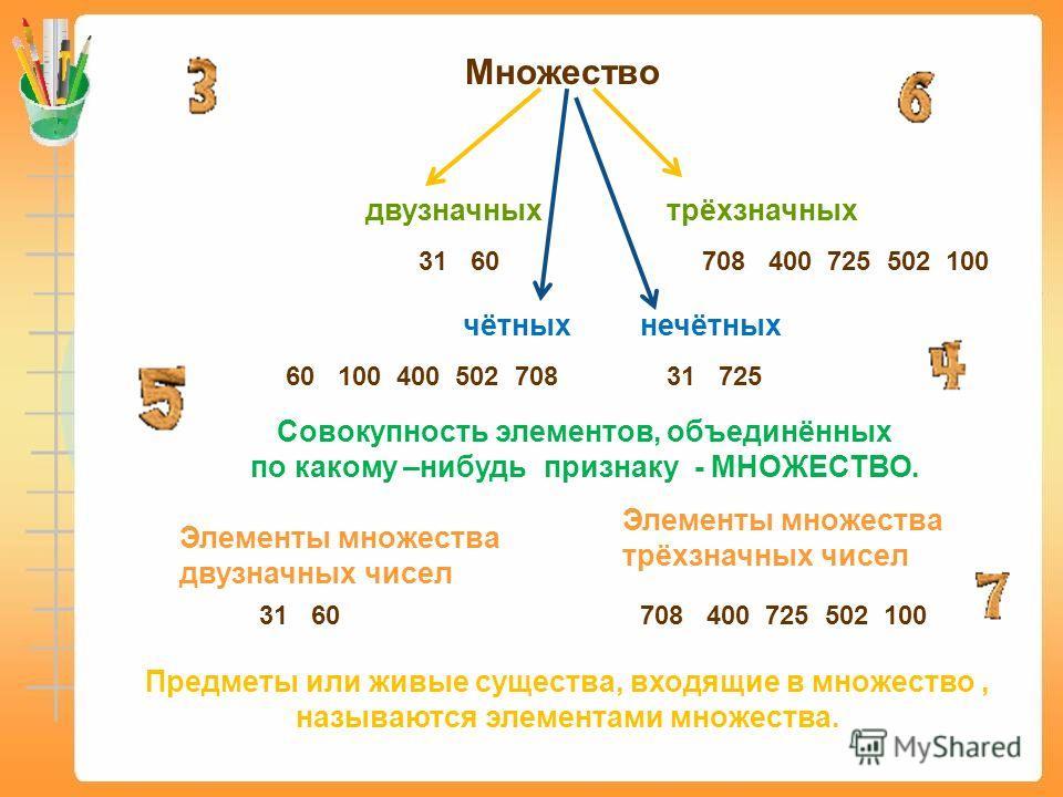 Множество двузначных трёхзначных чётныхнечётных 31 60708 400 725 502 100 Совокупность элементов, объединённых по какому –нибудь признаку - МНОЖЕСТВО. 60 100 400 502 70831 725 Элементы множества двузначных чисел 31 60 Элементы множества трёхзначных чи
