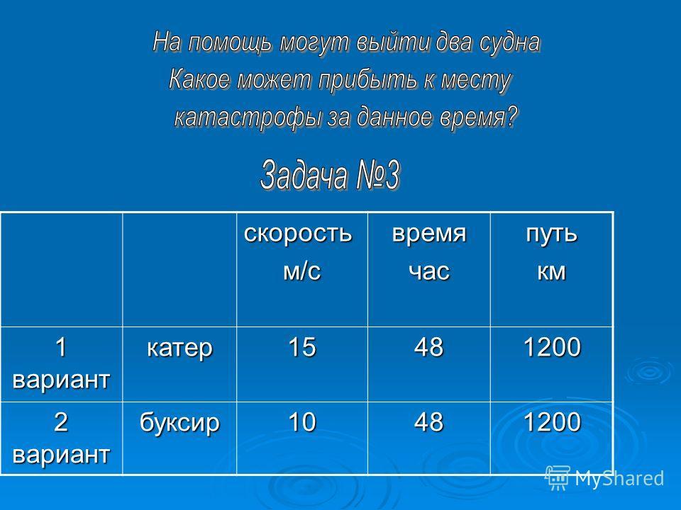 скоростьм/свремячаспутькм 1 вариант катер 15481200 2 вариант буксир 10481200