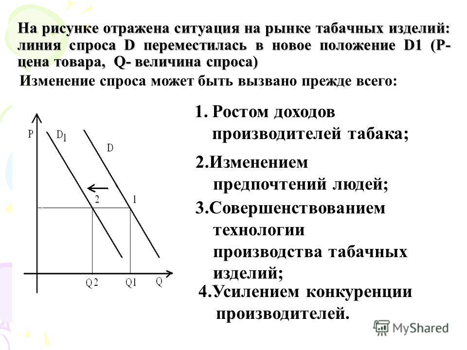 На рисунке отражена ситуация на рынке табачных изделий: линия спроса D переместилась в новое положение D1 (P- цена товара, Q- величина спроса) Изменение спроса может быть вызвано прежде всего: 1. Ростом доходов производителей табака; 2. Изменением пр