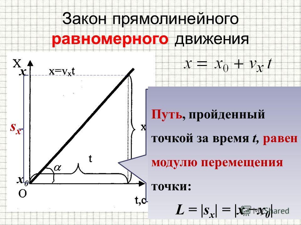 Закон прямолинейного равномерного движения Чем больше модуль скорости тела (при v x >0), тем больше угол, который образует прямая x(t) с осью времени Путь, пройденный точкой за время t, равен модулю перемещения точки: L = |s x | = |x x 0 | x x0x0 sxs