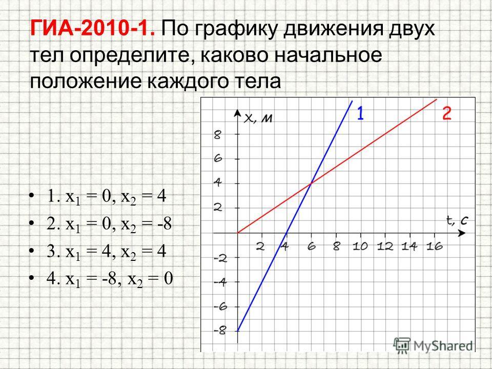 ГИА-2010-1. По графику движения двух тел определите, каково начальное положение каждого тела 1. x 1 = 0, x 2 = 4 2. x 1 = 0, x 2 = -8 3. x 1 = 4, x 2 = 4 4. x 1 = -8, x 2 = 0