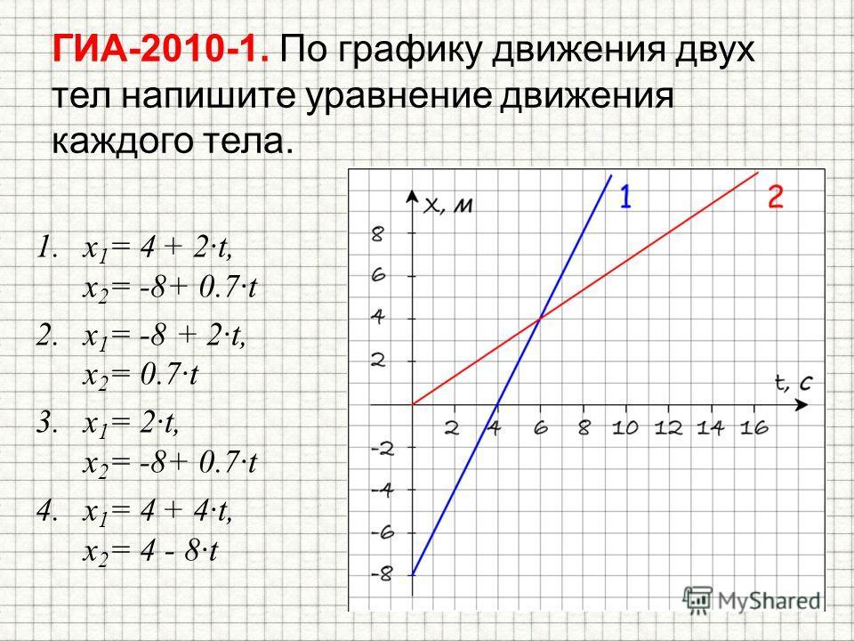 ГИА-2010-1. По графику движения двух тел напишите уравнение движения каждого тела. 1. x 1 = 4 + 2t, x 2 = -8+ 0.7t 2. x 1 = -8 + 2t, x 2 = 0.7t 3. x 1 = 2t, x 2 = -8+ 0.7t 4. x 1 = 4 + 4t, x 2 = 4 - 8t