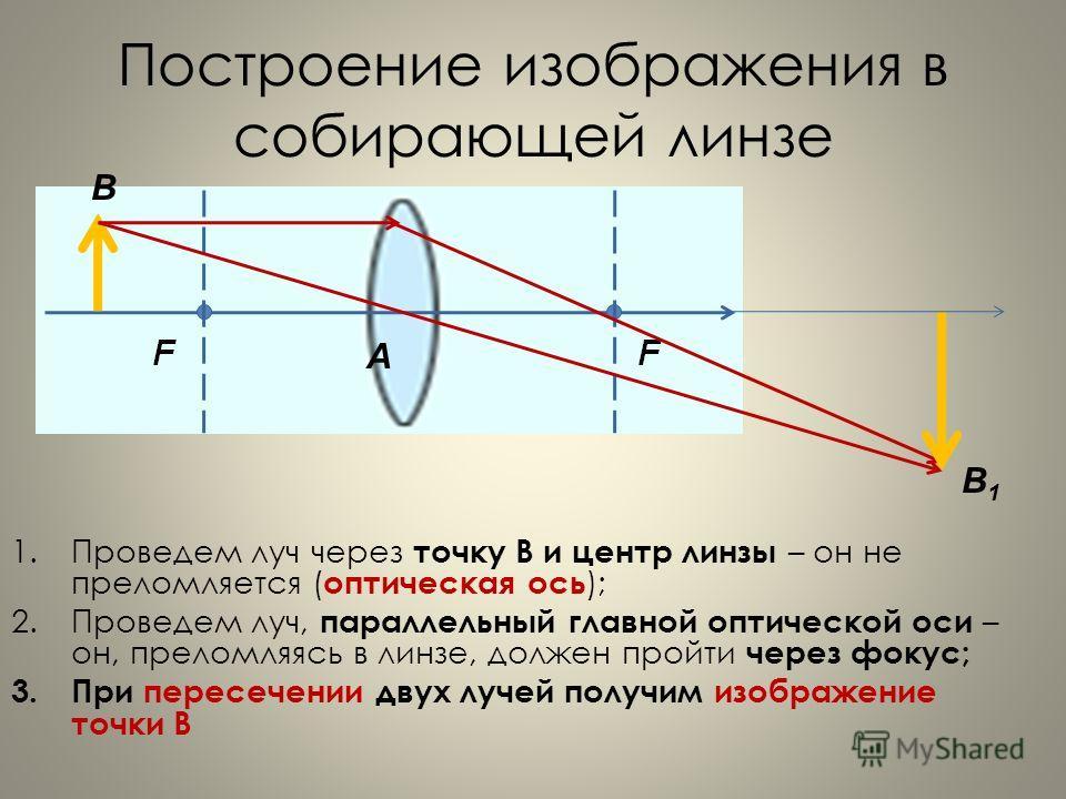 Построение изображения в собирающей линзе 1. Проведем луч через точку В и центр линзы – он не преломляется ( оптическая ось ); 2. Проведем луч, параллельный главной оптической оси – он, преломляясь в линзе, должен пройти через фокус; 3. При пересечен