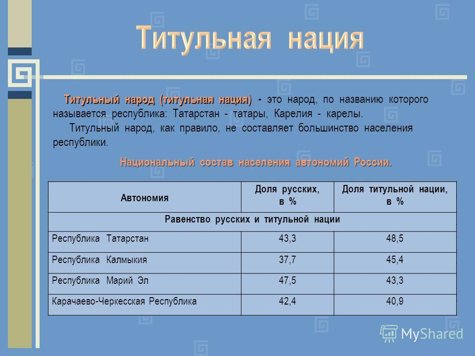 Титульный народ (титульная нация) Титульный народ (титульная нация) - это народ, по названию которого называется республика: Татарстан - татары, Карелия - карелы. Титульный народ, как правило, не составляет большинство населения республики. Автономия
