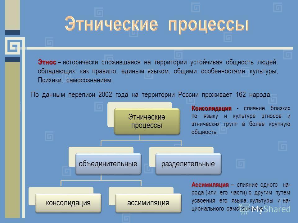 По данным переписи 2002 года на территории России проживает 162 народа. Этнос Этнос – исторически сложившаяся на территории устойчивая общность людей, обладающих, как правило, единым языком, общими особенностями культуры, Психики, самосознанием. Этни