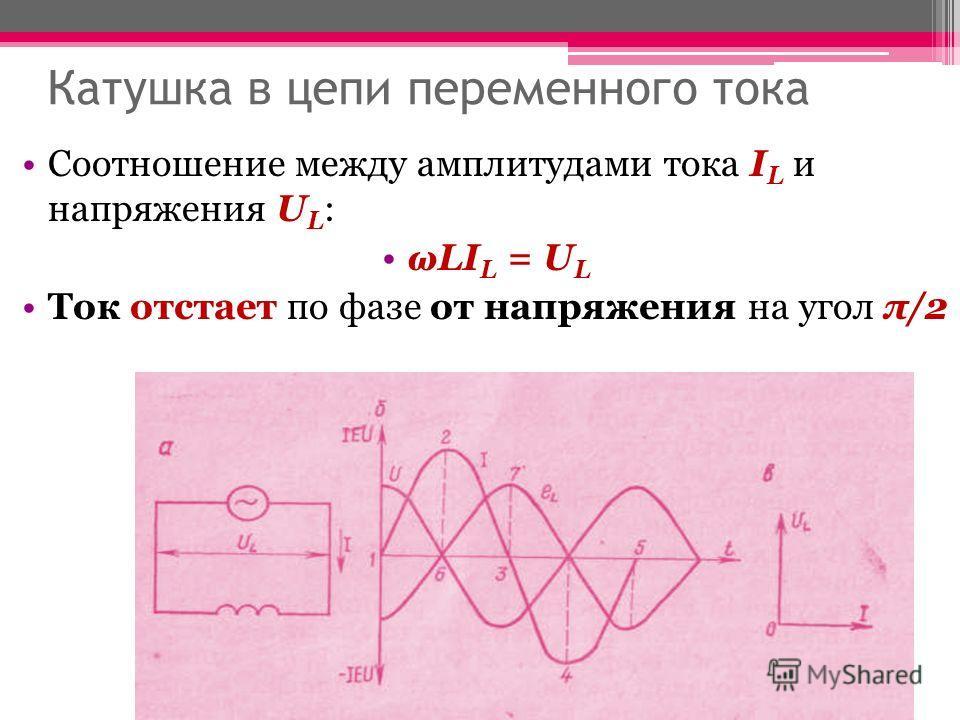 Катушка в цепи переменного тока Соотношение между амплитудами тока I L и напряжения U L : ωLI L = U L Ток отстает по фазе от напряжения на угол π/2