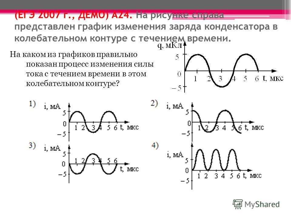 (ЕГЭ 2007 г., ДЕМО) А24. На рисунке справа представлен график изменения заряда конденсатора в колебательном контуре с течением времени. На каком из графиков правильно показан процесс изменения силы тока с течением времени в этом колебательном контуре