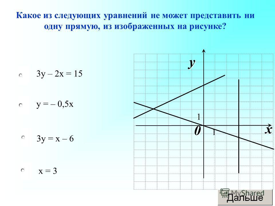 3 у = х – 6 у = – 0,5 х х = 3 3 у – 2 х = 15 Какое из следующих уравнений не может представить ни одну прямую, из изображенных на рисунке? 1 1 0 x y