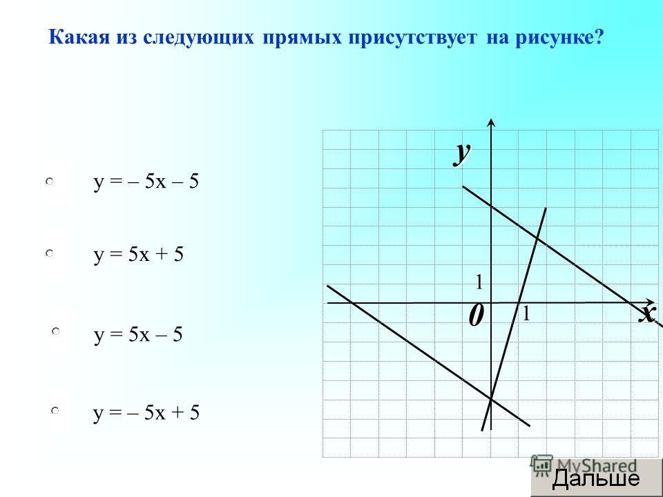 у = 5 х – 5 у = 5 х + 5 у = – 5 х + 5 у = – 5 х – 5 Какая из следующих прямых присутствует на рисунке? 1 1 0 x y