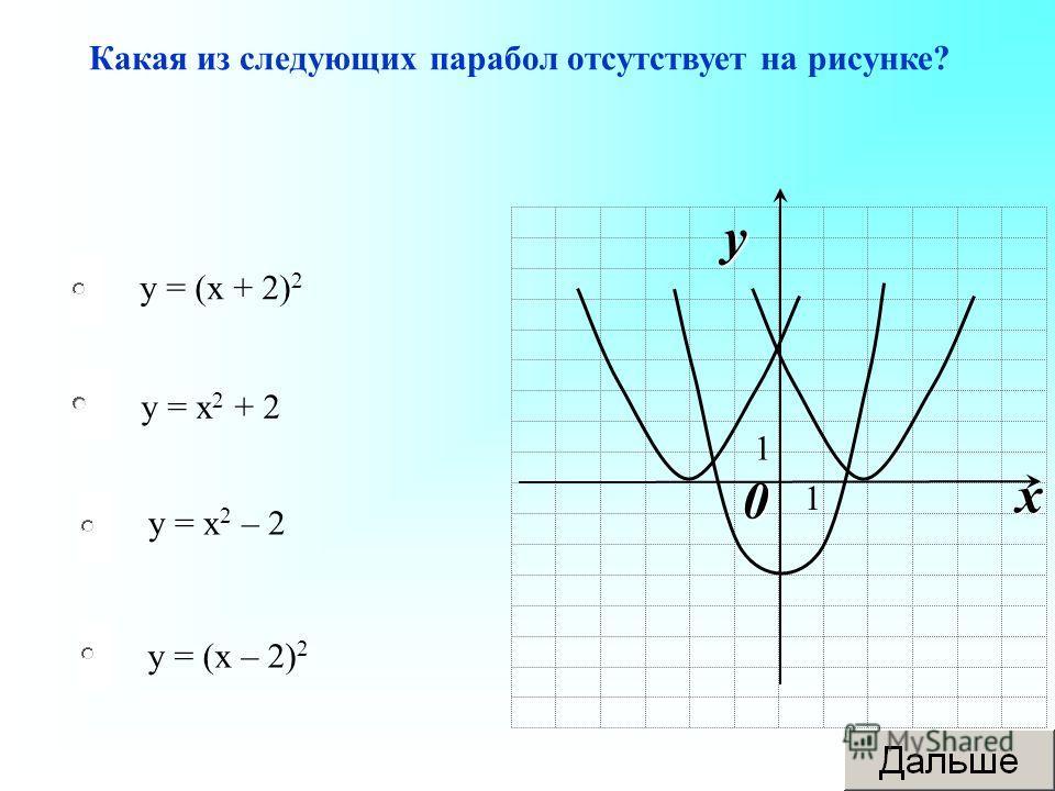 у = х 2 + 2 у = х 2 – 2 у = (х – 2) 2 у = (х + 2) 2 Какая из следующих парабол отсутствует на рисунке? 0 x y 1 1