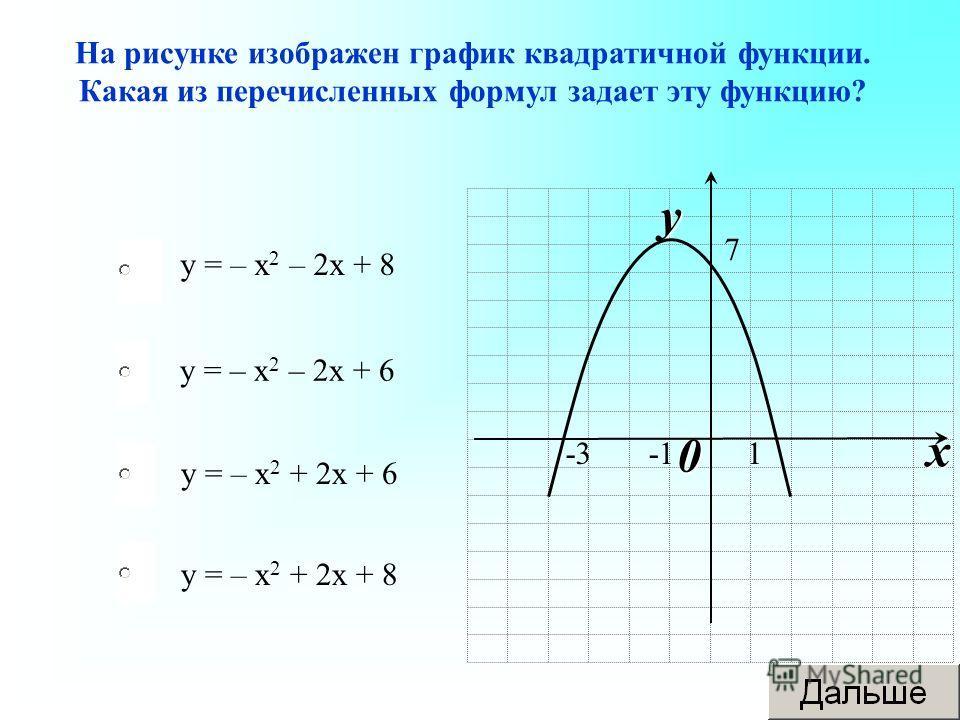 у = – х 2 – 2 х + 6 у = – х 2 + 2 х + 6 у = – х 2 + 2 х + 8 у = – х 2 – 2 х + 8 На рисунке изображен график квадратичной функции. Какая из перечисленных формул задает эту функцию? 0 x y 1-3 7