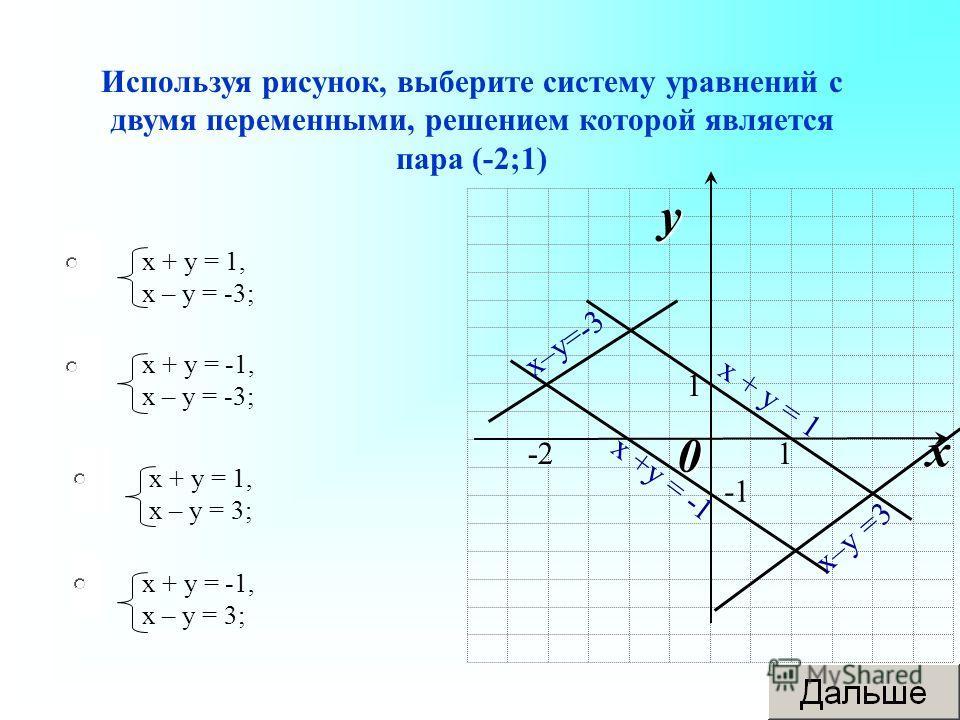 Используя рисунок, выберите систему уравнений с двумя переменными, решением которой является пара (-2;1) х + у = 1, х – у = -3; х + у = -1, х – у = -3; х + у = 1, х – у = 3; х + у = -1, х – у = 3; 0 x y 1-2 1 х–у=-3 х +у = -1 х–у =3 х + у = 1