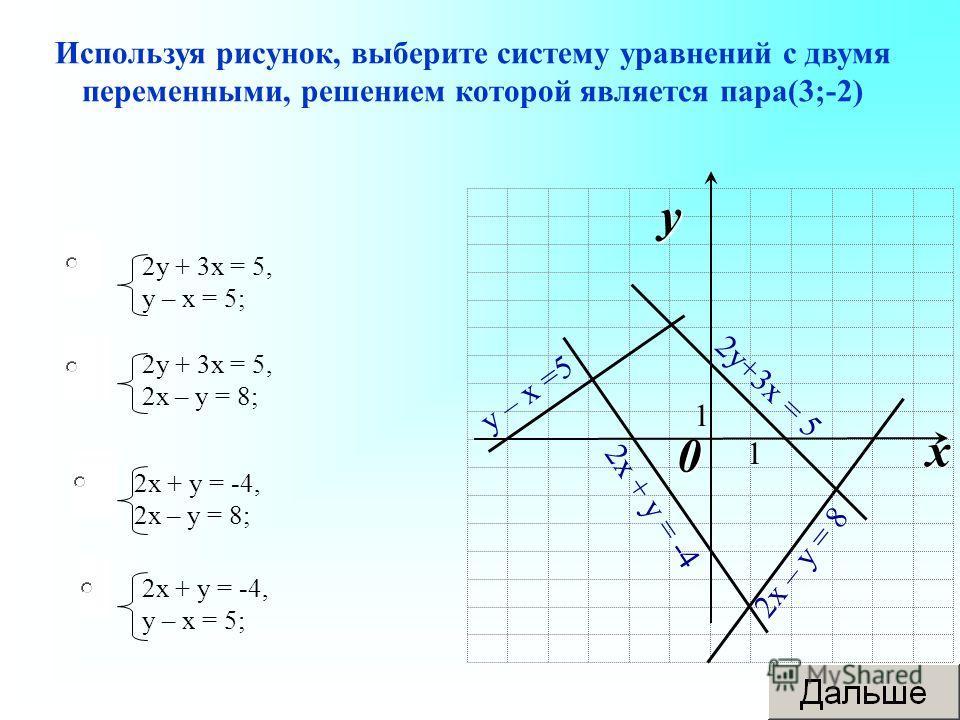 Используя рисунок, выберите систему уравнений с двумя переменными, решением которой является пара(3;-2) 2 у + 3 х = 5, у – х = 5; 2 у + 3 х = 5, 2 х – у = 8; 2 х + у = -4, 2 х – у = 8; 2 х + у = -4, у – х = 5; 0 x y 1 1 2 у+3 х = 5 2 х – у = 8 2 х +