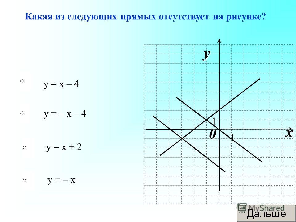 у = х – 4 у = х + 2 у = – х у = – х – 4 Какая из следующих прямых отсутствует на рисунке? 0 x y 1 1