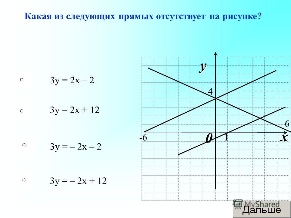 3 у = – 2 х – 2 3 у = 2 х + 12 3 у = – 2 х + 12 3 у = 2 х – 2 Какая из следующих прямых отсутствует на рисунке? 0 x y 1 6 -6 4