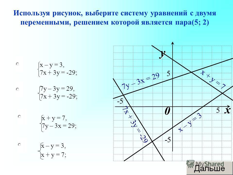 х – у = 3, х + у = 7; 7 у – 3 у = 29, 7 х + 3 у = -29; х + у = 7, 7 у – 3 х = 29; х – у = 3, 7 х + 3 у = -29; Используя рисунок, выберите систему уравнений с двумя переменными, решением которой является пара(5; 2) 0 x y 5 -5 5 7 у – 3 х = 29 7 х + 3