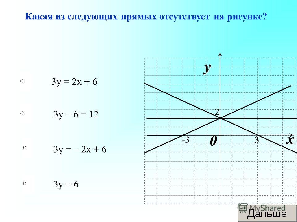 3 у = 2 х + 6 3 у = – 2 х + 6 3 у = 6 3 у – 6 = 12 Какая из следующих прямых отсутствует на рисунке? 0 x y 3-3 2