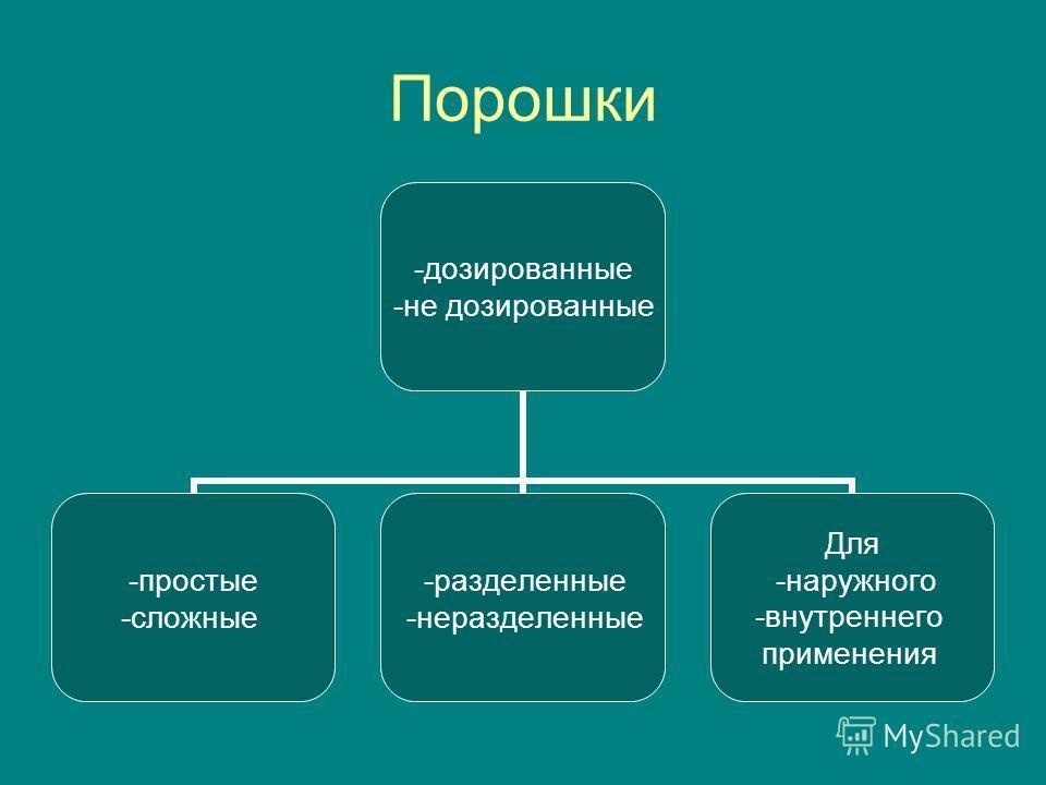 Порошки -дозированные -не дозированные -простые -сложные -разделенные -неразделенные Для -наружного -внутреннего применения