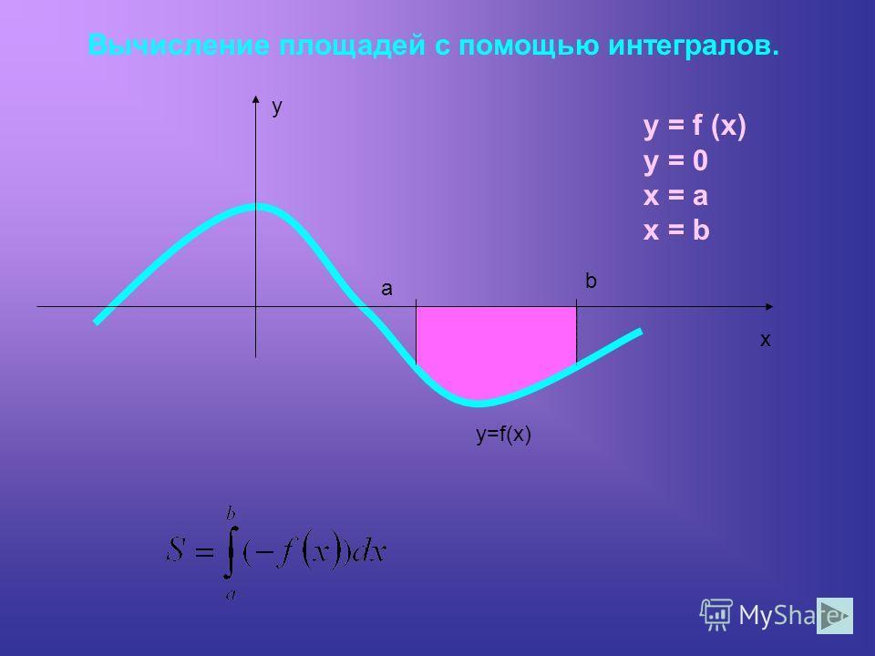 Вычисление площадей с помощью интегралов. y x y=f(x) a b y = 0 x = a x = b