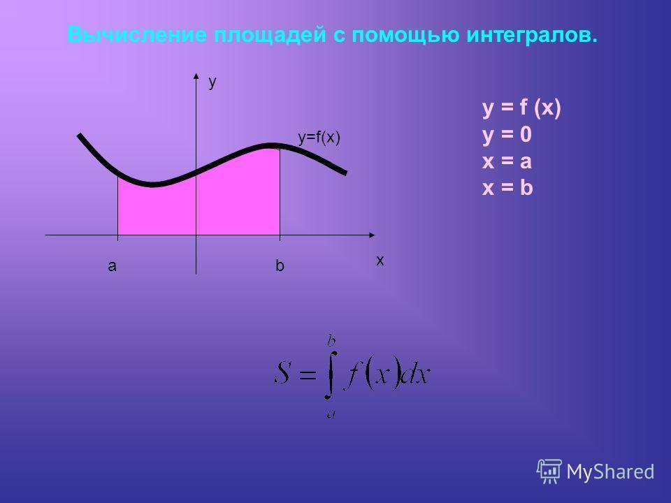 Вычисление площадей с помощью интегралов. ab y x y=f(x) y = 0 x = a x = b