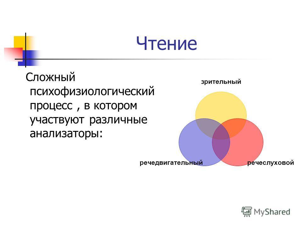 Чтение Сложный психофизиологический процесс, в котором участвуют различные анализаторы: зрительный речеслуховой речедвигательный