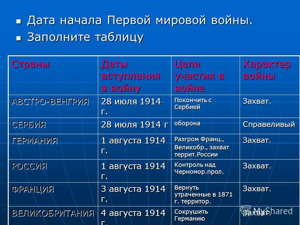 Дата начала Первой мировой войны. Дата начала Первой мировой войны. Заполните таблицу Заполните таблицу Страны Даты вступления в войну Цели участия в войне Характер войны АВСТРО-ВЕНГРИЯ 28 июля 1914 г. Покончить с Сербией Захват. СЕРБИЯ 28 июля 1914