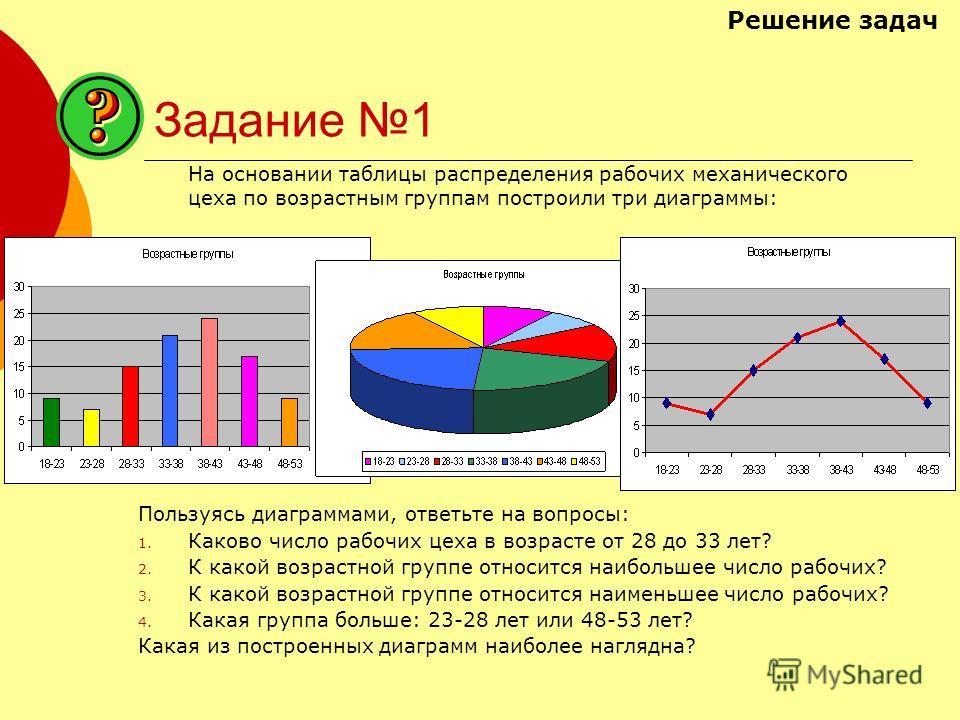 Задание 1 На основании таблицы распределения рабочих механического цеха по возрастным группам построили три диаграммы: Пользуясь диаграммами, ответьте на вопросы: 1. Каково число рабочих цеха в возрасте от 28 до 33 лет? 2. К какой возрастной группе о
