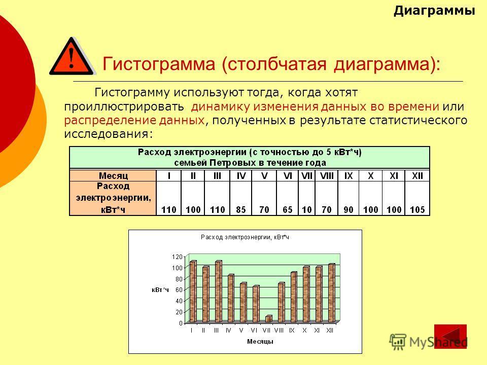Гистограмма (столбчатая диаграмма): Гистограмму используют тогда, когда хотят проиллюстрировать динамику изменения данных во времени или распределение данных, полученных в результате статистического исследования: Диаграммы