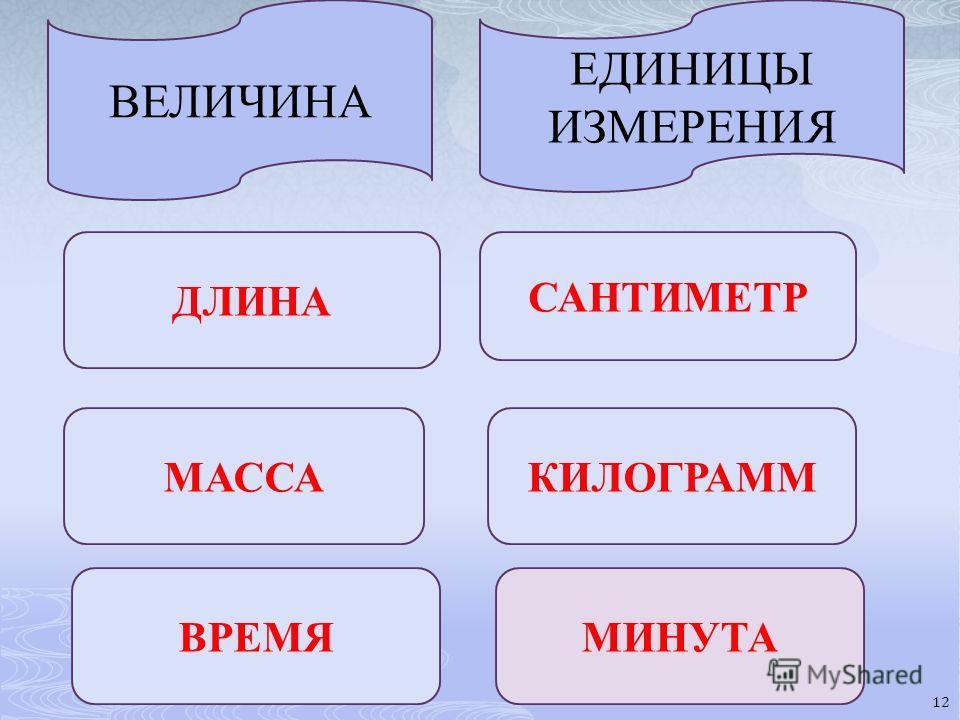 ВЕЛИЧИНА ЕДИНИЦЫ ИЗМЕРЕНИЯ ДЛИНА САНТИМЕТР МАССАКИЛОГРАММ ВРЕМЯМИНУТА 12