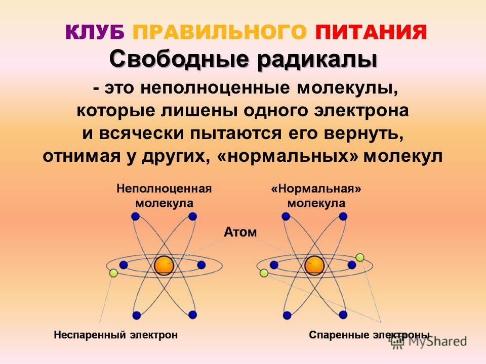 КЛУБ ПРАВИЛЬНОГО ПИТАНИЯ - это неполноценные молекулы, которые лишены одного электрона и всячески пытаются его вернуть, отнимая у других, «нормальных» молекул Свободные радикалы