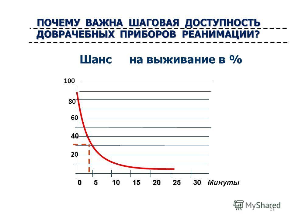 Шансна выживание в % 40 0 5 10 15 20 25 30 0 5 10 15 20 25 30 Минуты 60 20 80 100 ПОЧЕМУ ВАЖНА ШАГОВАЯ ДОСТУПНОСТЬ ДОВРАЧЕБНЫХ ПРИБОРОВ РЕАНИМАЦИИ? 21