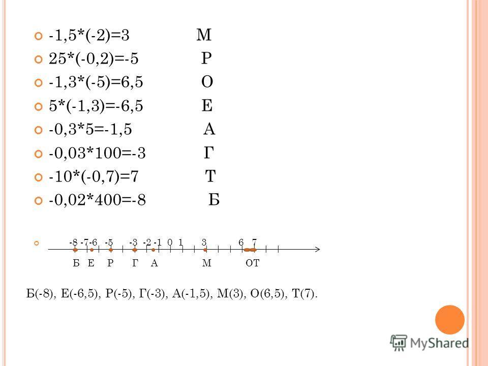 -1,5*(-2)=3 М 25*(-0,2)=-5 Р -1,3*(-5)=6,5 О 5*(-1,3)=-6,5 Е -0,3*5=-1,5 А -0,03*100=-3 Г -10*(-0,7)=7 Т -0,02*400=-8 Б -8 -7-6 -5 -3 -2 -1 0 1 3 6 7 Б(-8), Е(-6,5), Р(-5), Г(-3), А(-1,5), М(3), О(6,5), Т(7). | | | | | | | | | | | | | | | | | | Б Е Р