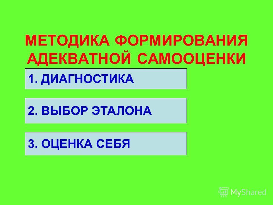 МЕТОДИКА ФОРМИРОВАНИЯ АДЕКВАТНОЙ САМООЦЕНКИ 2. ВЫБОР ЭТАЛОНА 3. ОЦЕНКА СЕБЯ 1. ДИАГНОСТИКА