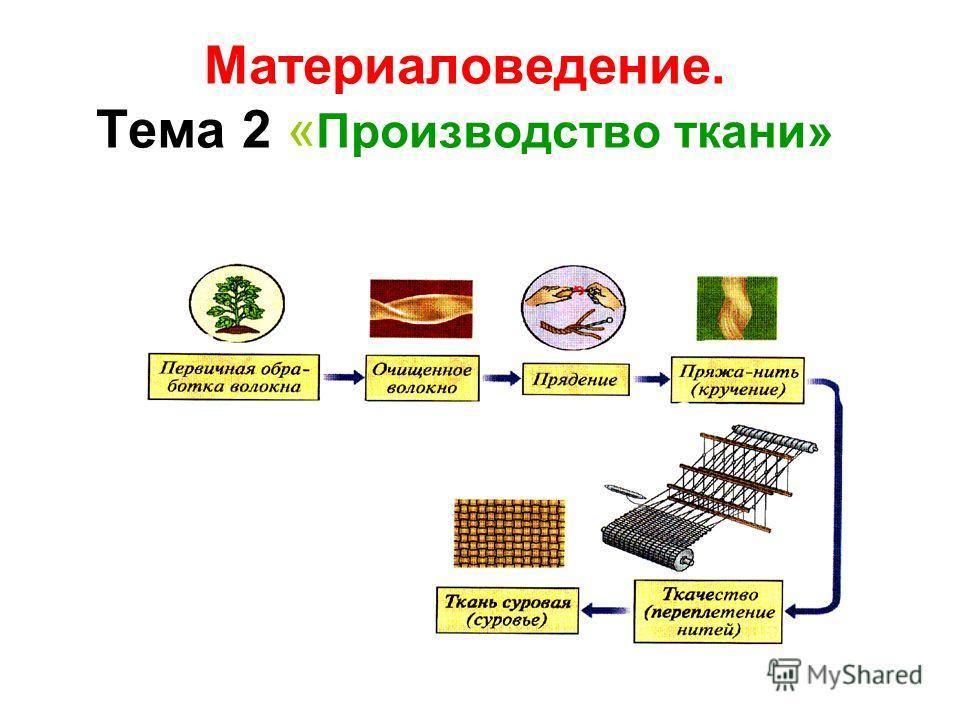 Материаловедение. Тема 2 « Производство ткани»