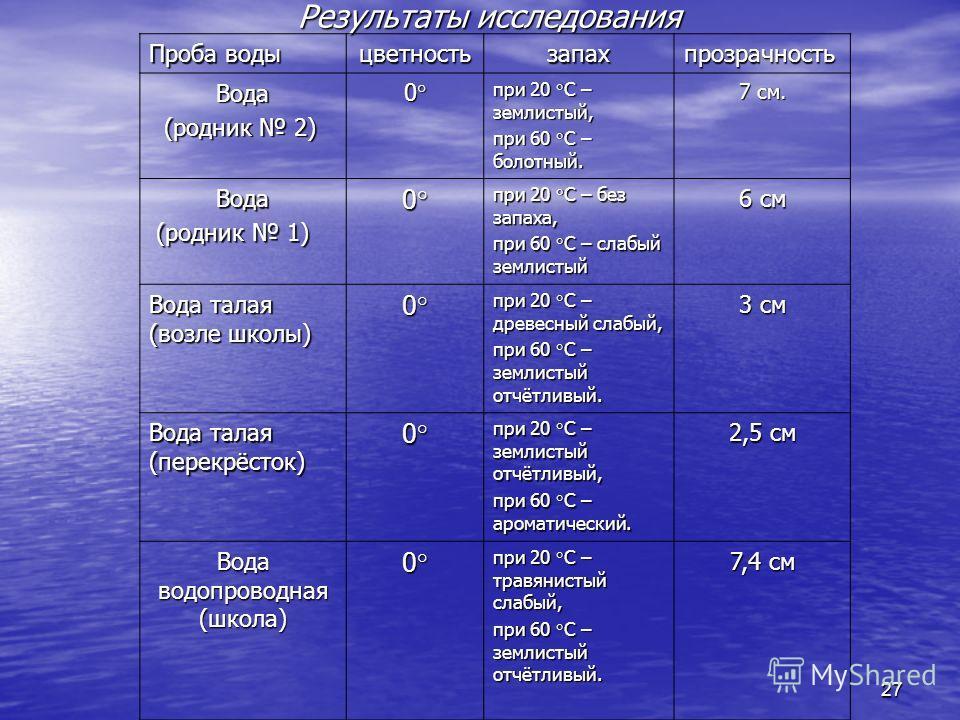 27 Результаты исследования Проба воды цветностьзапахпрозрачность Вода (родник 2) (родник 2)0° при 20 °С – землистый, при 60 °С – болотный. 7 см. Вода (родник 1) (родник 1)0° при 20 °С – без запаха, при 60 °С – слабый землистый 6 см Вода талая (возле