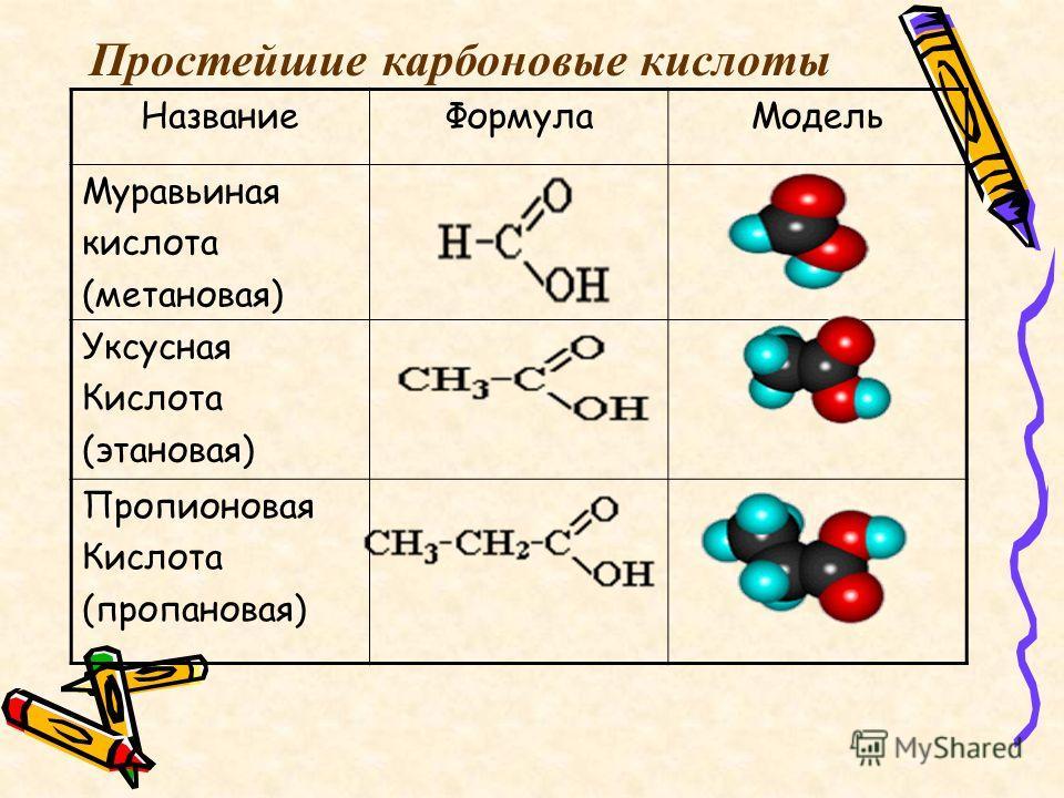 Название ФормулаМодель Муравьиная кислота (метановая) Уксусная Кислота (этановая) Пропионовая Кислота (пропановая) Простейшие карбоновые кислоты