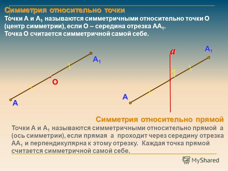 Симметрия относительно точки Симметрия относительно прямой А А1А1А1А1 О Точки А и А 1 называются симметричными относительно точки О (центр симметрии), если О – середина отрезка АА 1. Точка О считается симметричной самой себе. А А1А1А1А1 a Точки А и А