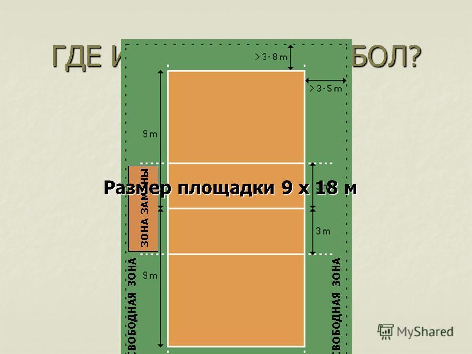 ГДЕ ИГРАЮТ В ВОЛЕЙБОЛ? Лицевая линия СВОБОДНАЯ ЗОНА ЗОНА ЗАМЕНЫ Размер площадки 9 х 18 м