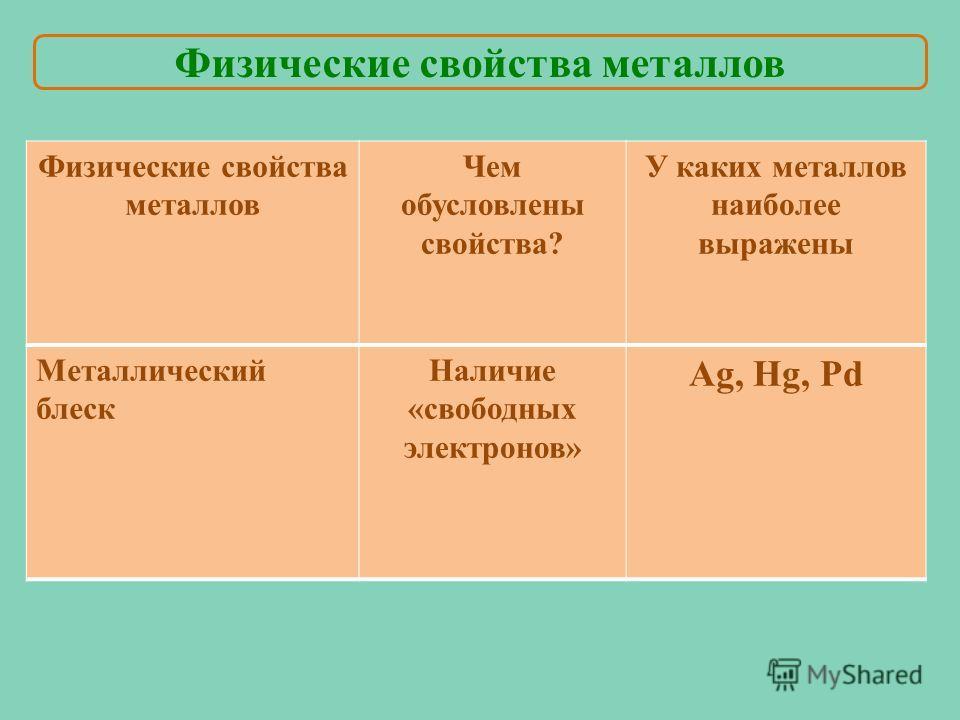 Металлический блеск Наличие «свободных электронов» Ag, Hg, Pd Физические свойства металлов Чем обусловлены свойства? У каких металлов наиболее выражены
