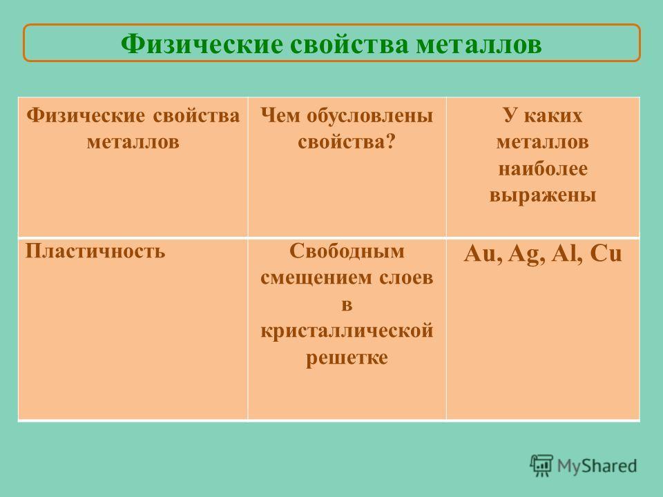 Пластичность Свободным смещением слоев в кристаллической решетке Au, Ag, Al, Cu Физические свойства металлов Чем обусловлены свойства? У каких металлов наиболее выражены