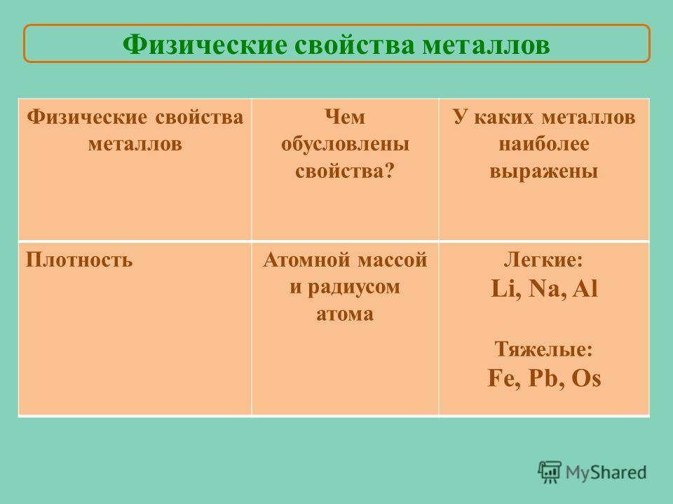 Плотность Атомной массой и радиусом атома Легкие: Li, Na, Al Тяжелые: Fe, Pb, Os Физические свойства металлов Чем обусловлены свойства? У каких металлов наиболее выражены