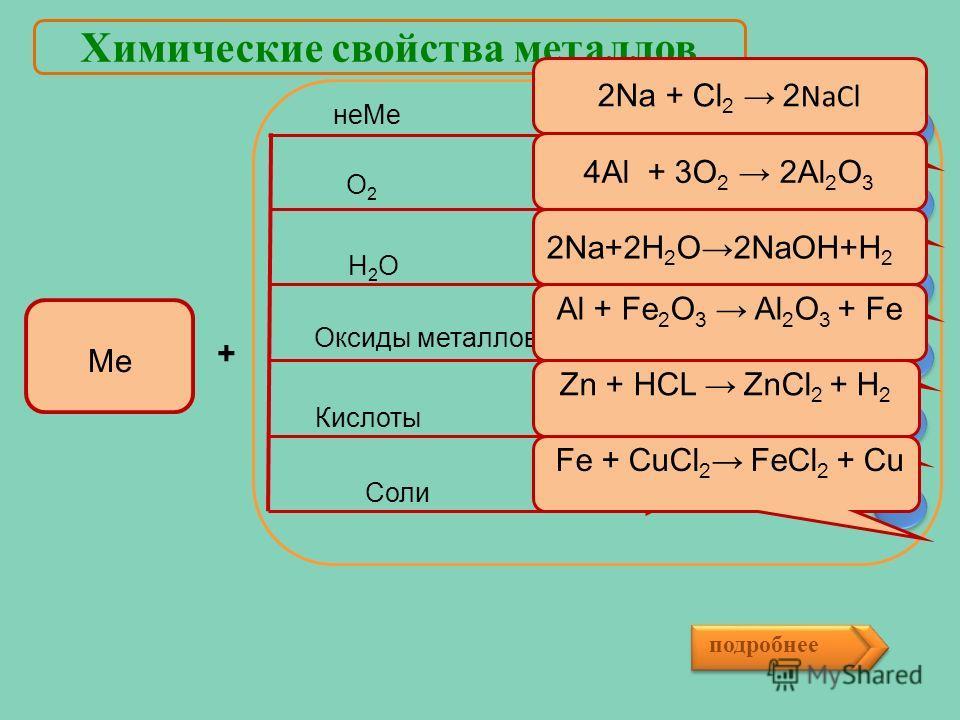 Химические свойства металлов Ме не Ме Н2ОН2О Оксиды металлов Кислоты Cl 2 0 +Na 0 О 2 +Al H 2 O +Na Al + Fe 2 O 3 + ? 2Na + Cl 2 2 NaCl ?? 4Al + 3O 2 2Al 2 O 3 ? 2Na+2Н 2 О2NaOH+H 2 Al + Fe 2 O 3 Al 2 O 3 + Fe Соли О2О2 Zn+HCl Fe+CuCl 2 подробнее ??
