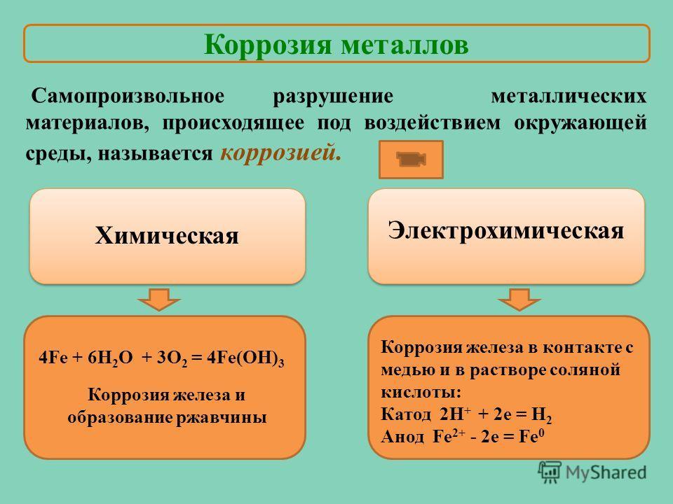 Химическая Электрохимическая 4Fe + 6H 2 O + 3O 2 = 4Fe(OH) 3 Коррозия железа и образование ржавчины Коррозия железа в контакте с медью и в растворе соляной кислоты: Катод 2Н + + 2 е = Н 2 Анод Fe 2+ - 2e = Fe 0 Коррозия металлов Самопроизвольное разр