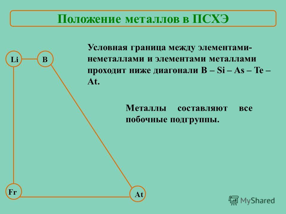 В At Условная граница между элементами- неметаллами и элементами металлами проходит ниже диагонали B – Si – As – Te – At. Li Fr Металлы составляют все побочные подгруппы. Положение металлов в ПСХЭ