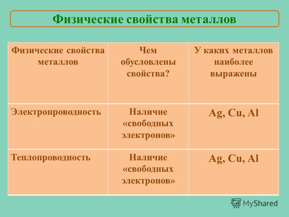 Физические свойства металлов Чем обусловлены свойства? У каких металлов наиболее выражены Электропроводность Наличие «свободных электронов» Ag, Cu, Al Теплопроводность Наличие «свободных электронов» Ag, Cu, Al Физические свойства металлов